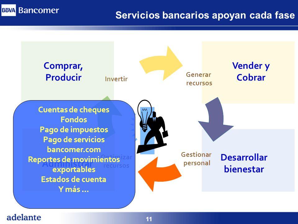 11 Servicios bancarios apoyan cada fase Generar recursos Desarrollar bienestar Invertir Administrar Gestionar personal Optimizar recursos Vender y Cob
