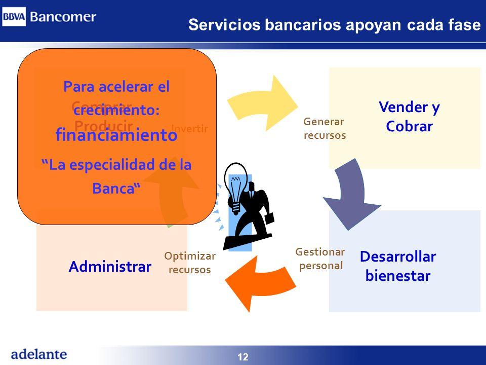 12 Servicios bancarios apoyan cada fase Generar recursos Desarrollar bienestar Invertir Administrar Gestionar personal Optimizar recursos Vender y Cob