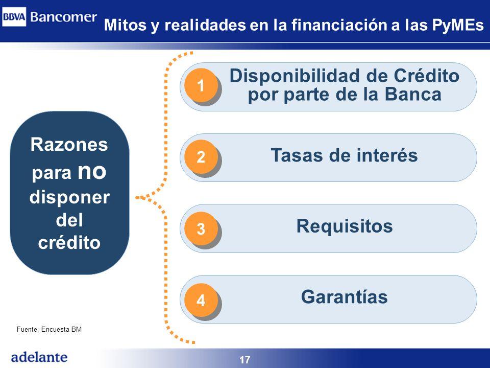 17 Razones para no disponer del crédito Disponibilidad de Crédito por parte de la Banca Tasas de interés Requisitos Garantías Fuente: Encuesta BM 1 1