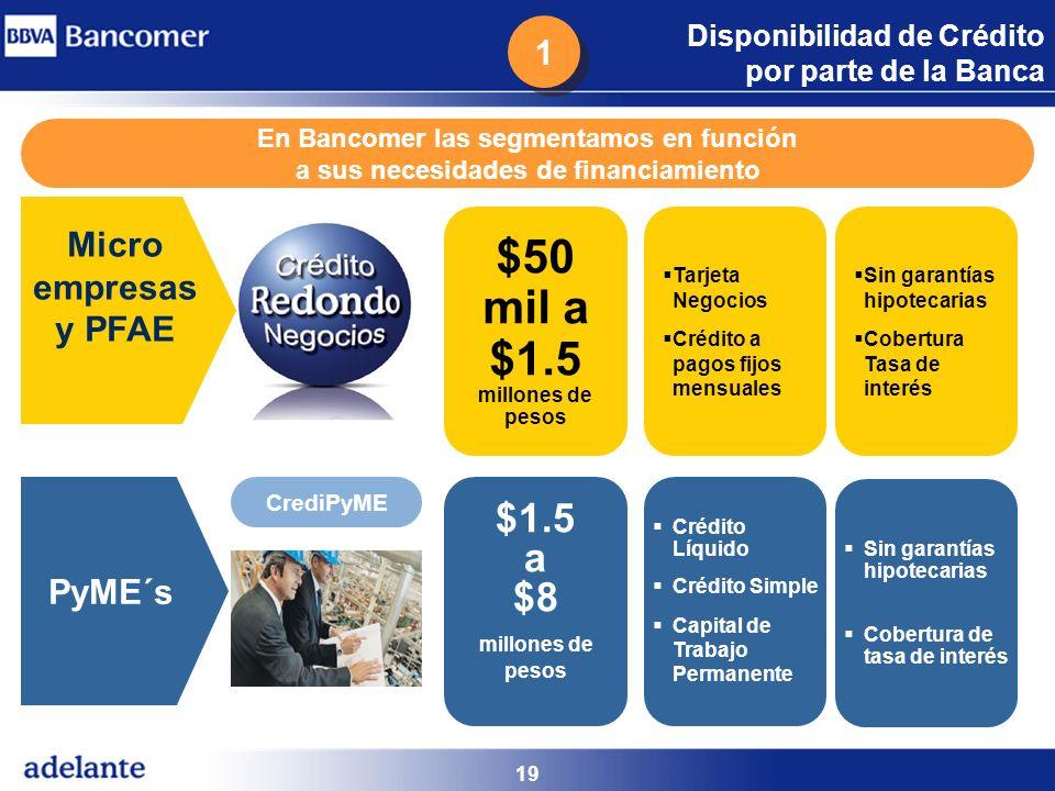 19 PyME´s $1.5 a $8 millones de pesos Crédito Líquido Crédito Simple Capital de Trabajo Permanente CrediPyME Sin garantías hipotecarias Cobertura de t