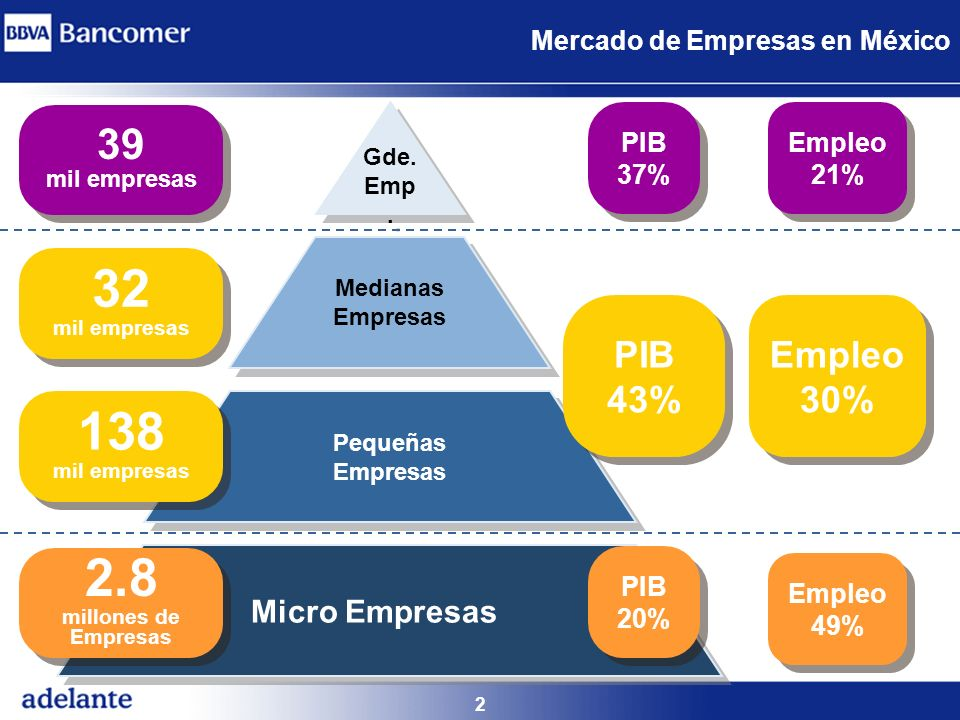 2 Mercado de Empresas en México Gde. Emp. Medianas Empresas Pequeñas Empresas Micro Empresas PIB 43% PIB 43% Empleo 30% Empleo 30% PIB 37% PIB 37% Emp