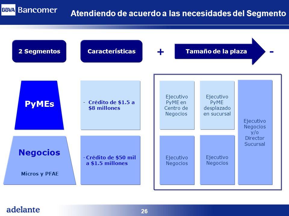 26 Atendiendo de acuerdo a las necesidades del Segmento Tamaño de la plaza - Ejecutivo Negocios Ejecutivo PyME en Centro de Negocios Ejecutivo Negocio