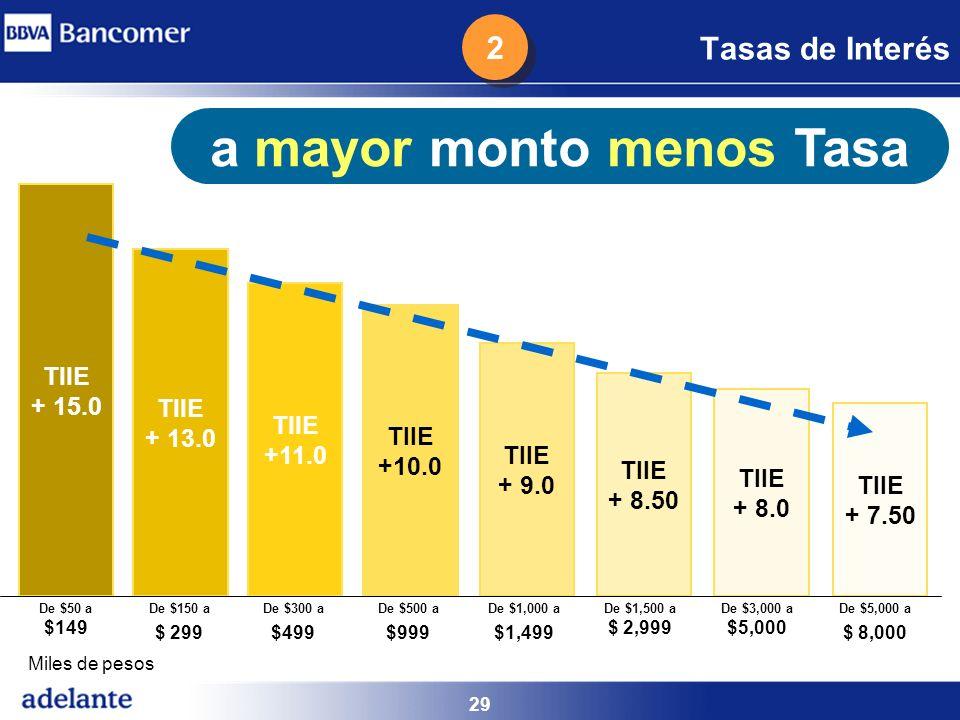 29 Tasas de Interés a mayor monto menos Tasa TIIE + 15.0 De $50 a $149 TIIE + 13.0 De $150 a $ 299 TIIE +11.0 De $300 a $499 TIIE +10.0 De $500 a $999