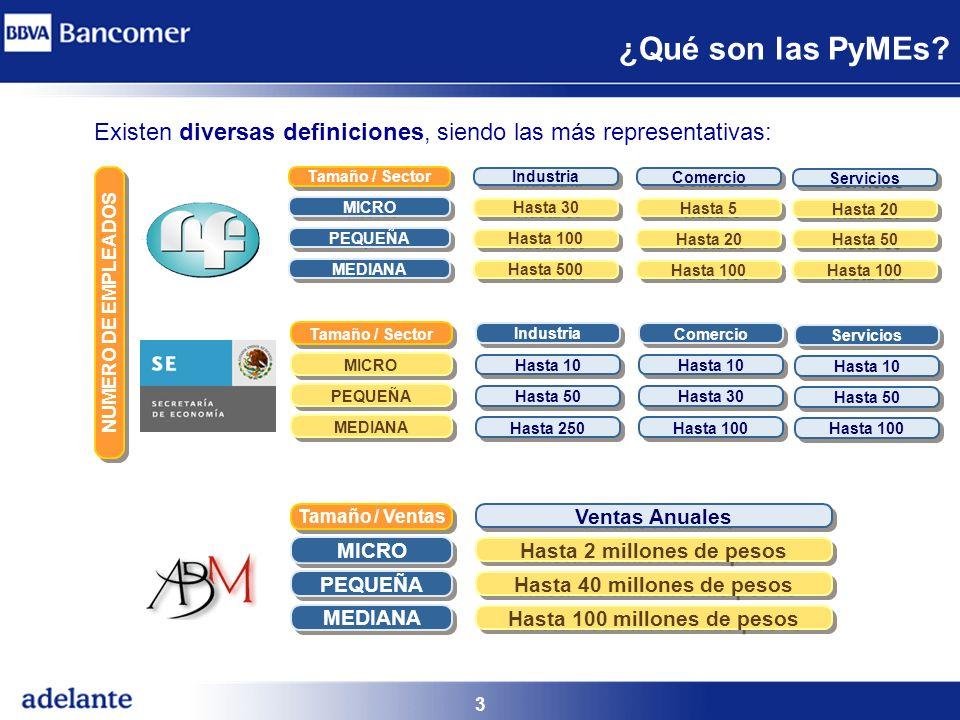 3 ¿Qué son las PyMEs? Existen diversas definiciones, siendo las más representativas: Hasta 20 Hasta 50 Hasta 100 Hasta 5 Hasta 20 Hasta 100 Hasta 30 H
