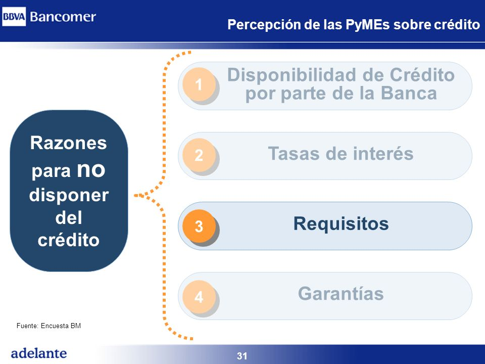 31 Percepción de las PyMEs sobre crédito Razones para no disponer del crédito Disponibilidad de Crédito por parte de la Banca Tasas de interés Requisi