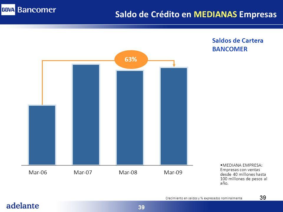 39 MEDIANA EMPRESA: Empresas con ventas desde 40 millones hasta 100 millones de pesos al año. Mar-06Mar-07Mar-08Mar-09 63% Crecimiento en saldos y % e