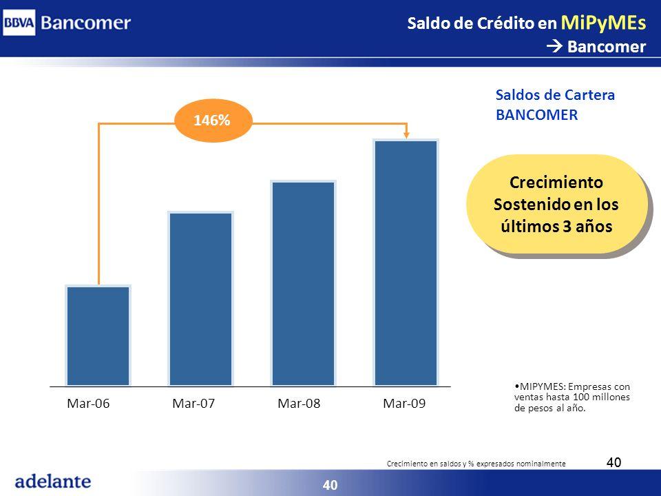 40 MIPYMES: Empresas con ventas hasta 100 millones de pesos al año. Mar-06Mar-07Mar-08Mar-09 146% Crecimiento Sostenido en los últimos 3 años Crecimie