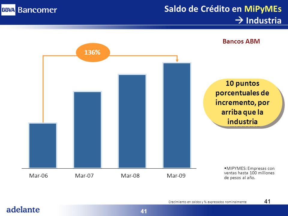 41 MIPYMES: Empresas con ventas hasta 100 millones de pesos al año. Mar-06Mar-07Mar-08Mar-09 136% 10 puntos porcentuales de incremento, por arriba que