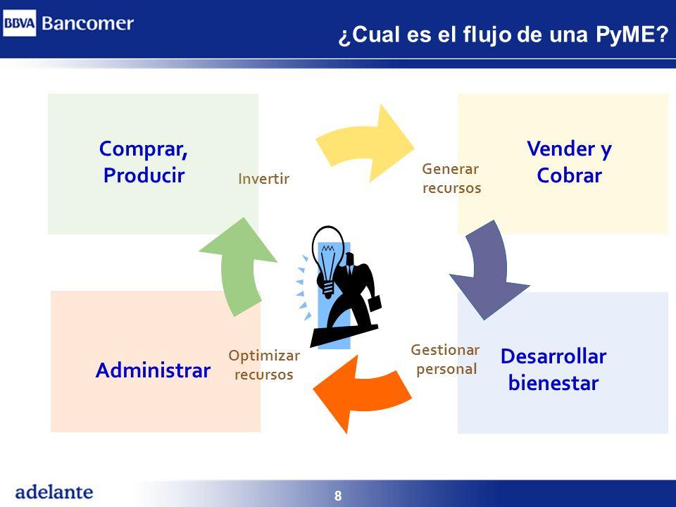 8 ¿Cual es el flujo de una PyME? Generar recursos Desarrollar bienestar Invertir Administrar Gestionar personal Optimizar recursos Vender y Cobrar Com