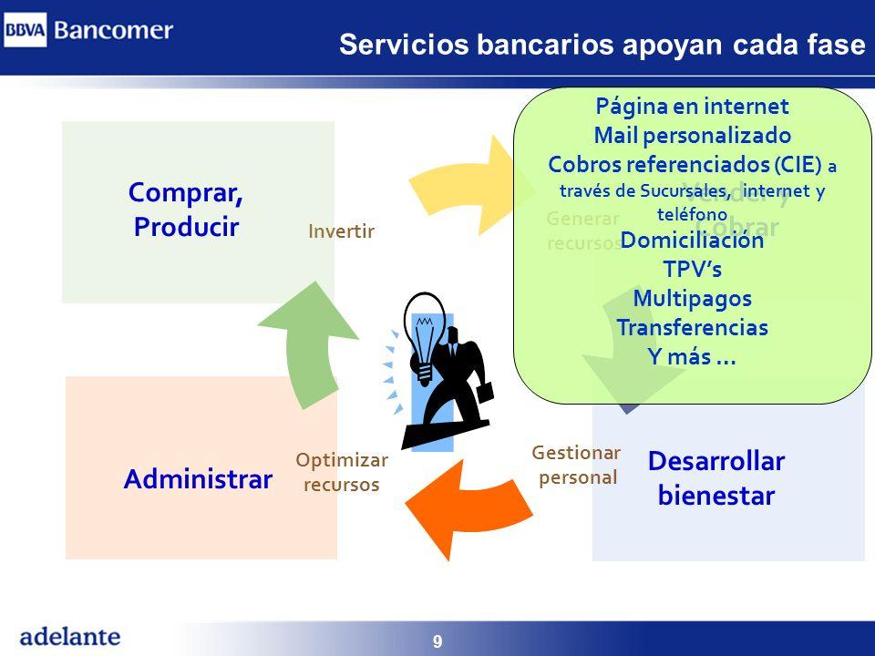 9 Generar recursos Desarrollar bienestar Invertir Administrar Gestionar personal Optimizar recursos Vender y Cobrar Comprar, Producir Página en intern