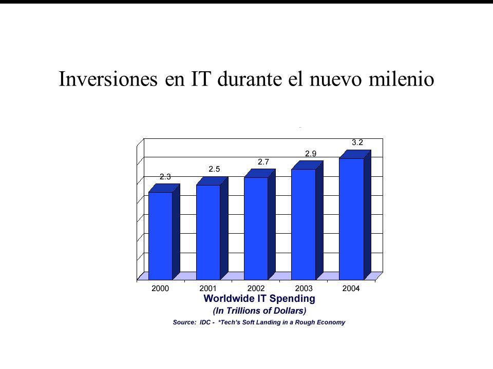 Inversiones en IT durante el nuevo milenio