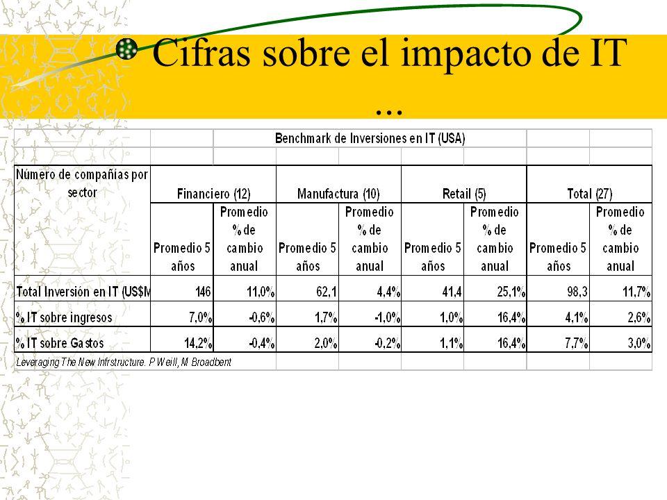Cifras sobre el impacto de IT...
