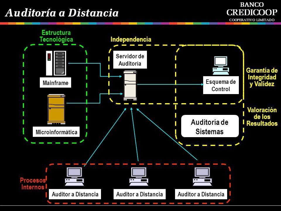 Microinformática Mainframe Esquema de Control Auditor a Distancia Auditoría a Distancia BANCO CREDICOOP COOPERATIVO LIMITADO Servidor de Auditoría Est