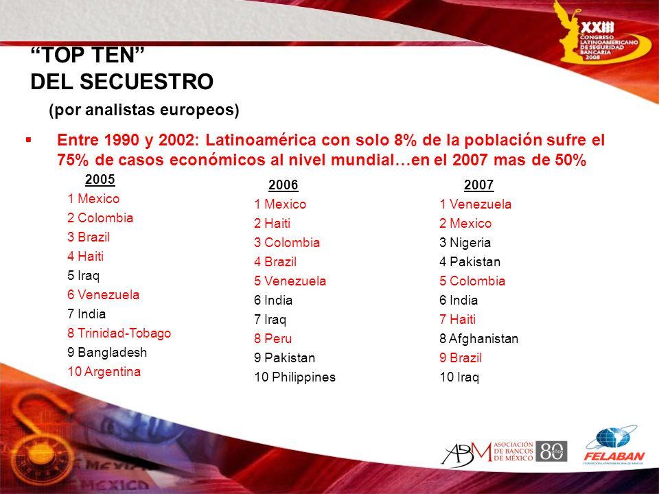 TOP TEN DEL SECUESTRO (por analistas europeos) Entre 1990 y 2002: Latinoamérica con solo 8% de la población sufre el 75% de casos económicos al nivel