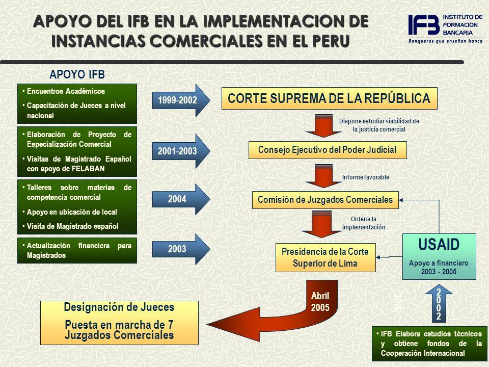 CORTE SUPREMA DE LA REPÚBLICA Consejo Ejecutivo del Poder Judicial Comisión de Juzgados Comerciales Dispone estudiar viabilidad de la justicia comerci