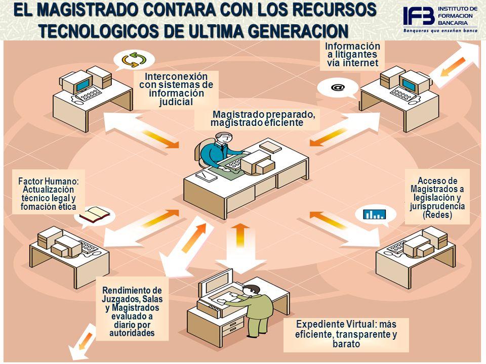 EL MAGISTRADO CONTARA CON LOS RECURSOS TECNOLÓGICOS DE ÚLTIMA GENERACIÓN Interconexión con sistemas de información judicial Magistrado preparado, magi