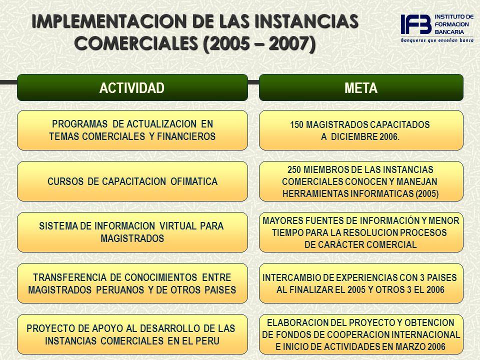 METAACTIVIDAD 150 MAGISTRADOS CAPACITADOS A DICIEMBRE 2006. PROGRAMAS DE ACTUALIZACION EN TEMAS COMERCIALES Y FINANCIEROS 250 MIEMBROS DE LAS INSTANCI