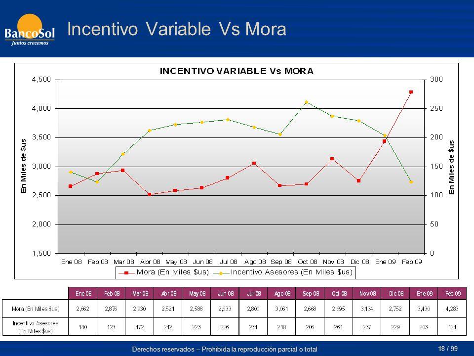 Derechos reservados – Prohibida la reproducción parcial o total 18 / 99 Incentivo Variable Vs Mora