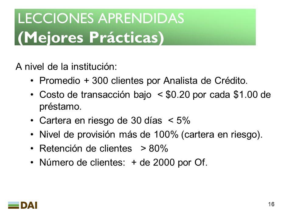 16 LECCIONES APRENDIDAS (Mejores Prácticas) A nivel de la institución: Promedio + 300 clientes por Analista de Crédito. Costo de transacción bajo < $0