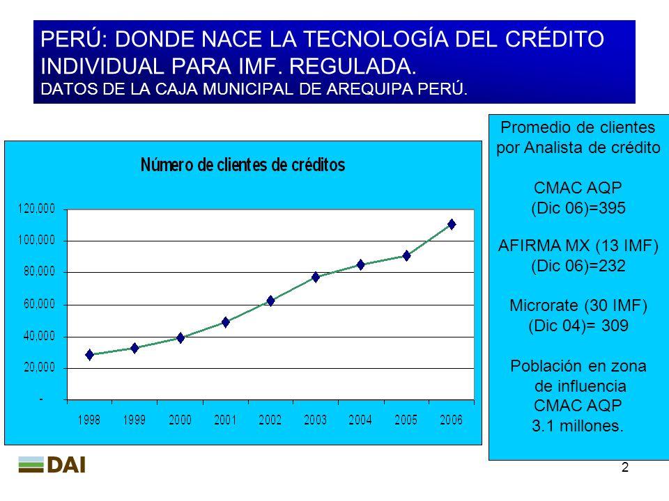 2 PERÚ: DONDE NACE LA TECNOLOGÍA DEL CRÉDITO INDIVIDUAL PARA IMF. REGULADA. DATOS DE LA CAJA MUNICIPAL DE AREQUIPA PERÚ. Promedio de clientes por Anal