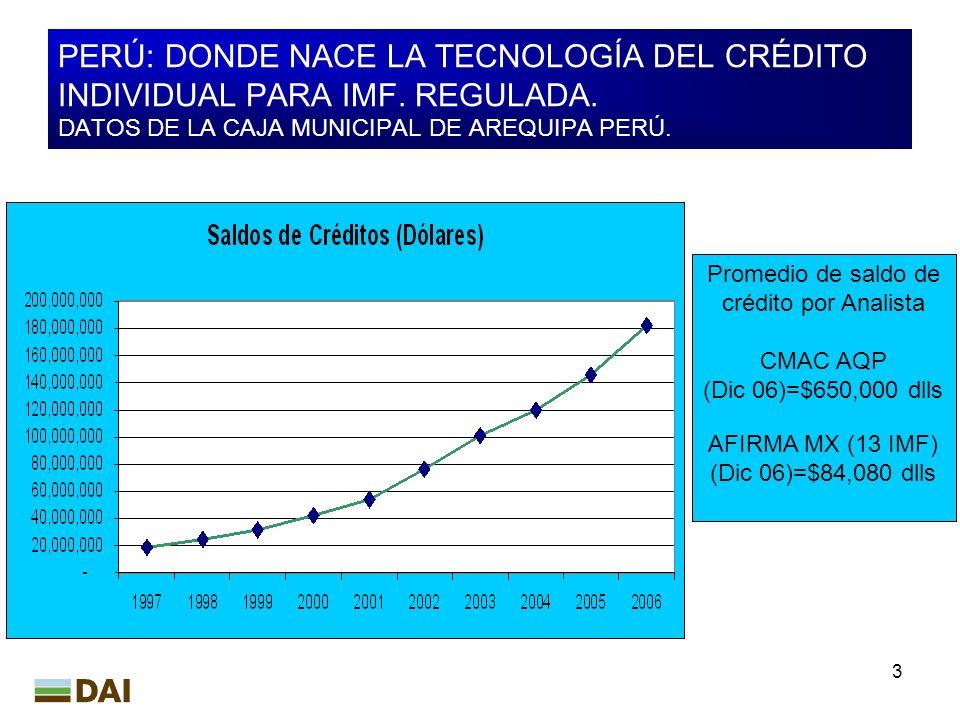 3 PERÚ: DONDE NACE LA TECNOLOGÍA DEL CRÉDITO INDIVIDUAL PARA IMF. REGULADA. DATOS DE LA CAJA MUNICIPAL DE AREQUIPA PERÚ. Promedio de saldo de crédito