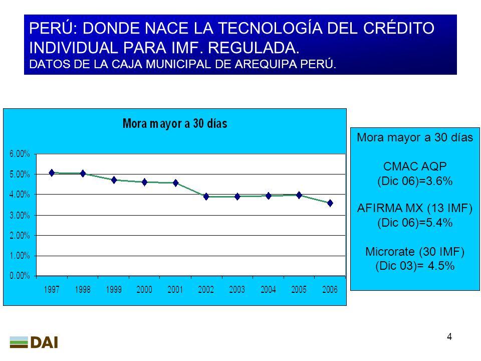 4 PERÚ: DONDE NACE LA TECNOLOGÍA DEL CRÉDITO INDIVIDUAL PARA IMF. REGULADA. DATOS DE LA CAJA MUNICIPAL DE AREQUIPA PERÚ. Mora mayor a 30 días CMAC AQP