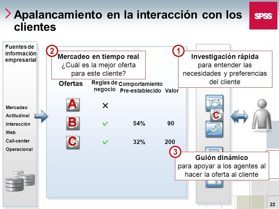 © 2006 SPSS Inc. 22 Apalancamiento en la interacción con los clientes Valor 200 90 Comportamiento Pre-establecido 32% 54% Reglas de negocio OfertasB A