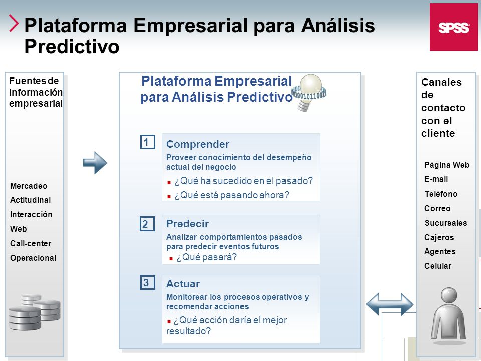© 2006 SPSS Inc. 6 Plataforma Empresarial para Análisis Predictivo Comprender Proveer conocimiento del desempeño actual del negocio ¿Qué ha sucedido e