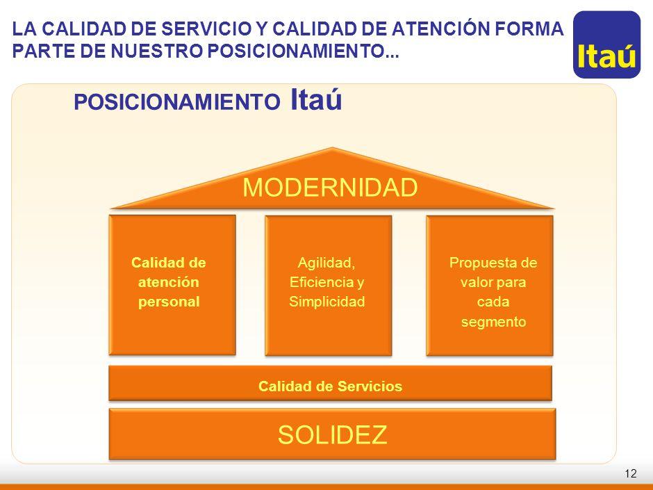 11 EL COMPROMISO CON LA SATISFACCIÓN DE NUESTROS CLIENTES FORMA PARTE DE NUESTRA VISIÓN... Ser el Banco líder en performance y perenne, reconocidament