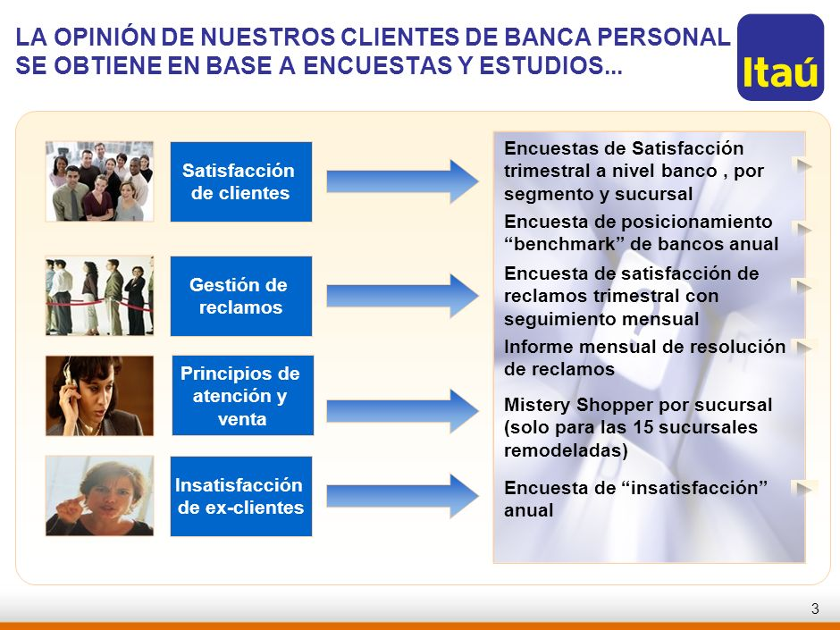 2 Insatisfacción de ex-clientes Gestión de reclamos Satisfacción de clientes ¿Cuán satisfechos están nuestros clientes? ¿Cuáles son las principales re
