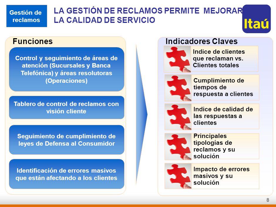 7 Proceso de reclamos Proceso de cierre de cuentas Proceso de bonificaciones (alta y modificación de conjuntos) Atención de clientes de tarjeta de cré