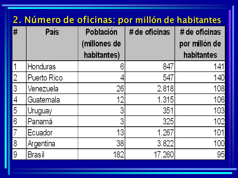 2. Número de oficinas: p or millón de habitantes