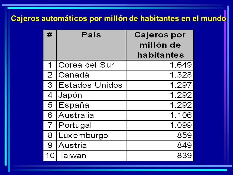 Cajeros automáticos por millón de habitantes en el mundo