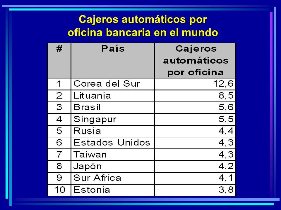 Cajeros automáticos por oficina bancaria en el mundo