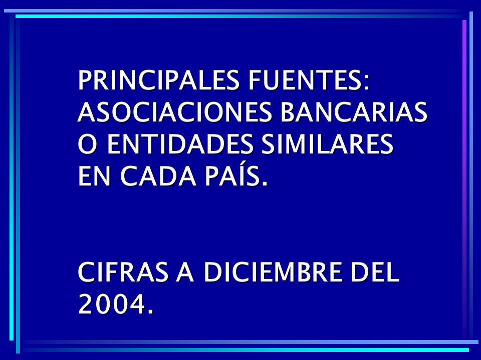 PRINCIPALES FUENTES: ASOCIACIONES BANCARIAS O ENTIDADES SIMILARES EN CADA PAÍS. CIFRAS A DICIEMBRE DEL 2004.
