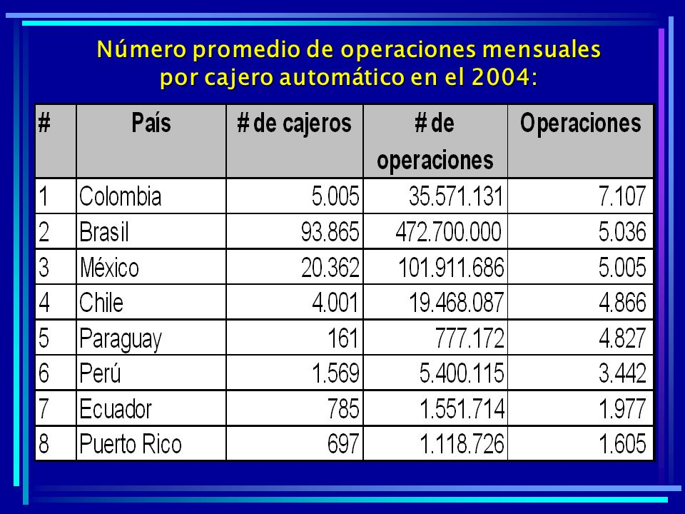 ACH: número promedio de operaciones bancarias mensuales realizadas en el 2004