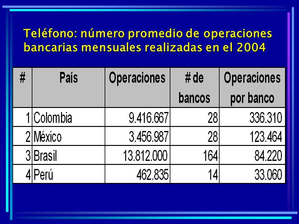 Teléfono: número promedio de operaciones bancarias mensuales realizadas en el 2004