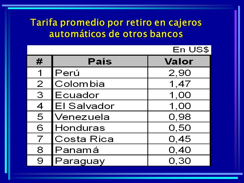 Tarifa promedio por retiro en cajeros automáticos de otros bancos