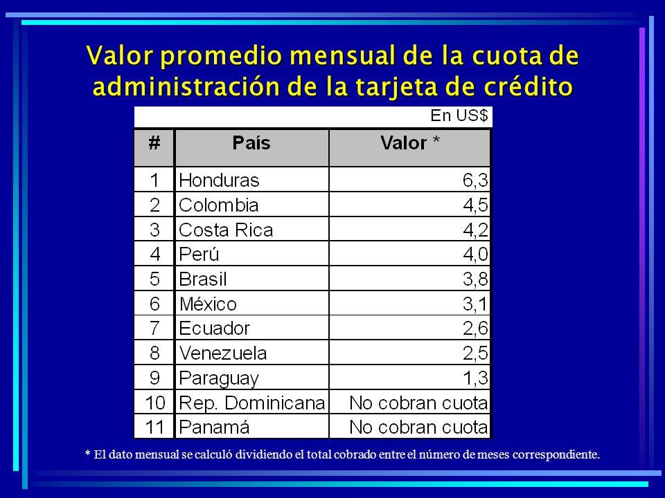 Valor promedio mensual de la cuota de administración de la tarjeta de crédito * El dato mensual se calculó dividiendo el total cobrado entre el número