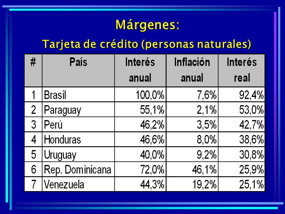 Márgenes: Tarjeta de crédito (personas naturales)