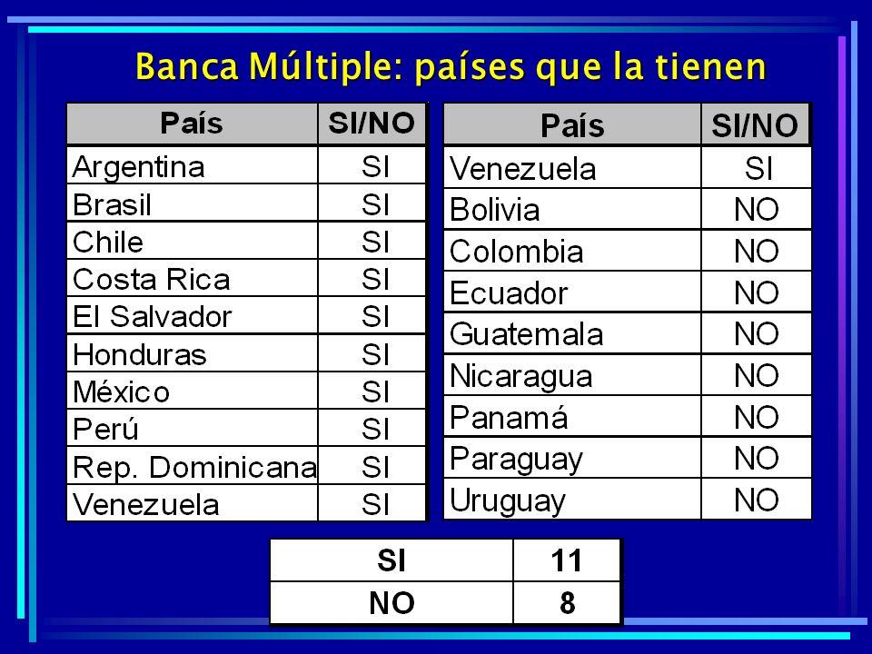 Banca Múltiple: países que la tienen