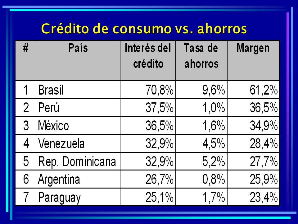 Crédito de consumo vs. ahorros