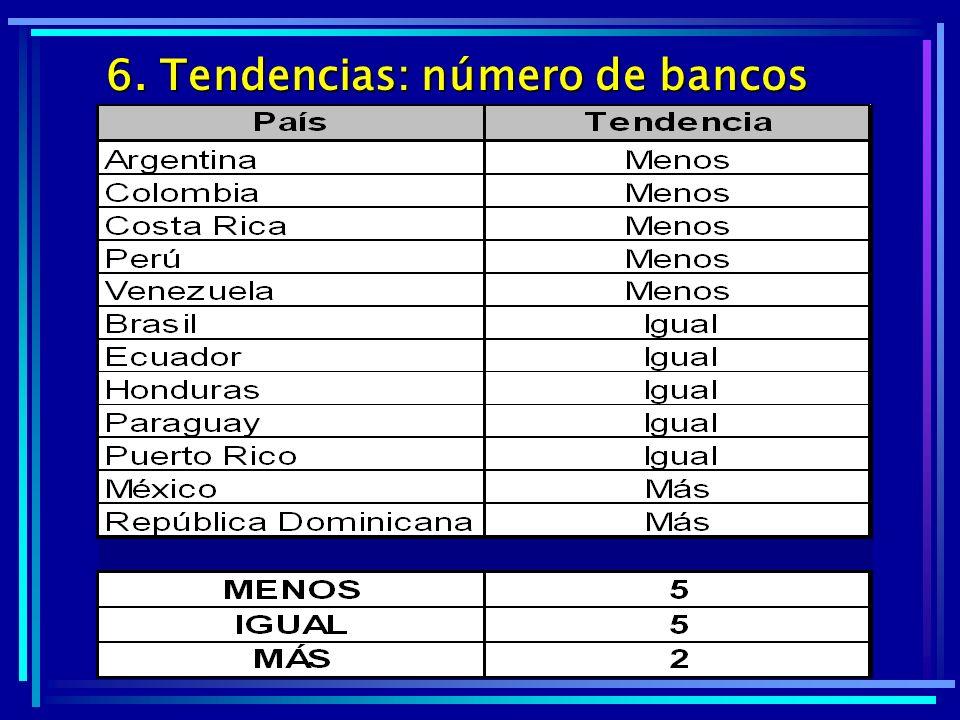 Número de oficinas bancarias