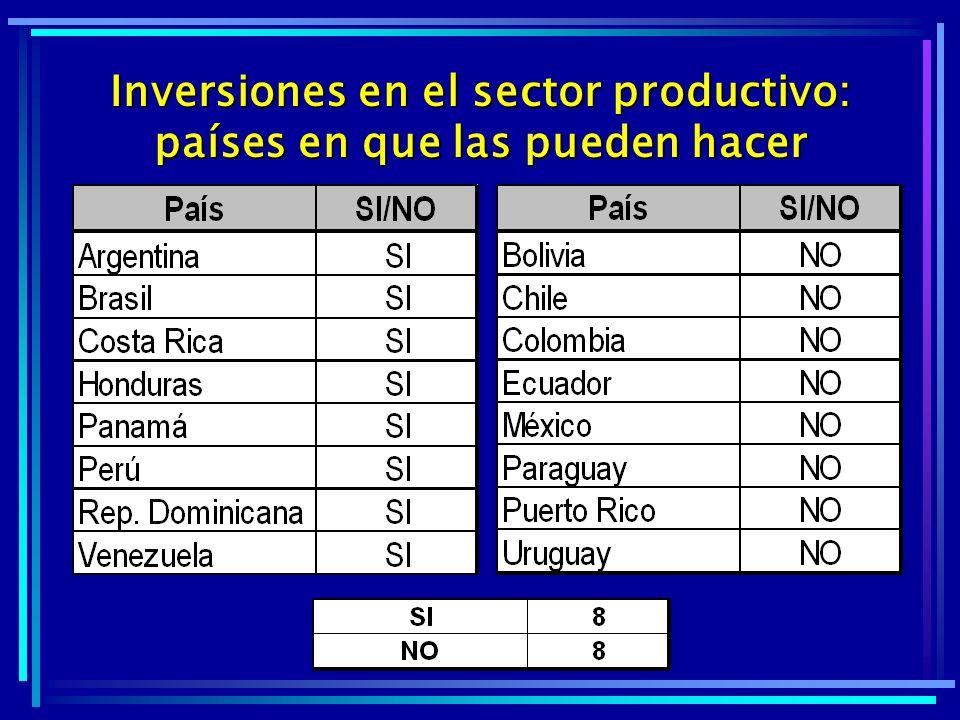 Inversiones en el sector productivo: países en que las pueden hacer