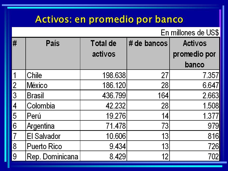 Activos: en promedio por banco
