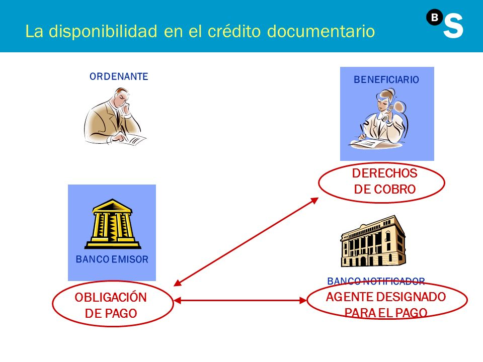 Condiciones para transferir Mención a la transferibilidad Disponibilidad en el banco que transfiere êSustitución dentro y fuera del crédito êCaso by negotiation with any bank Transferencias horizontales y verticales