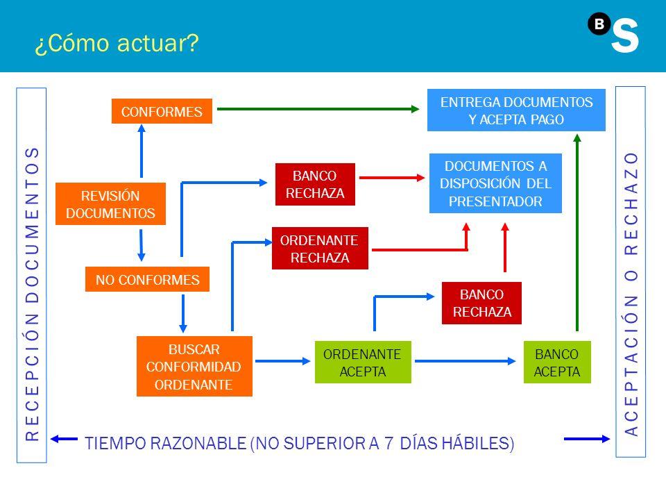 ¿Cómo actuar? REVISIÓN DOCUMENTOS CONFORMES NO CONFORMES BANCO RECHAZA BUSCAR CONFORMIDAD ORDENANTE ENTREGA DOCUMENTOS Y ACEPTA PAGO DOCUMENTOS A DISP