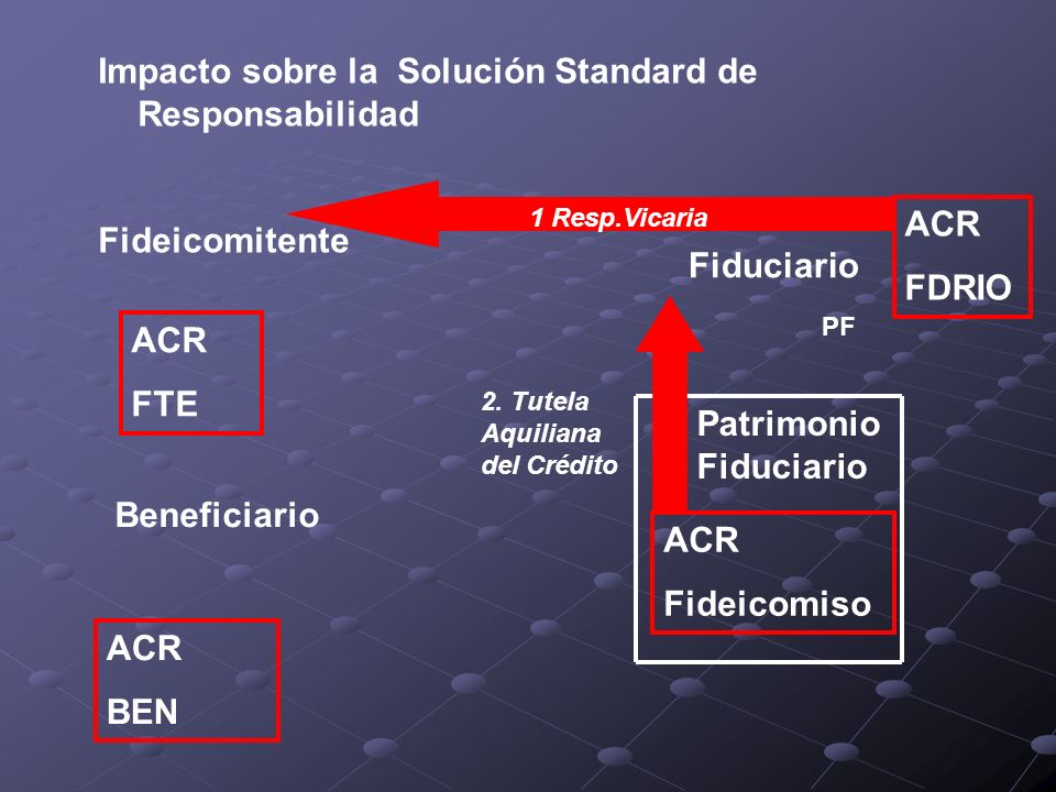 Impacto sobre la Solución Standard de Responsabilidad Fideicomitente Fideicomiso Fiduciario Patrimonio Fiduciario PF Beneficiario ACR FDRIO ACR BEN AC
