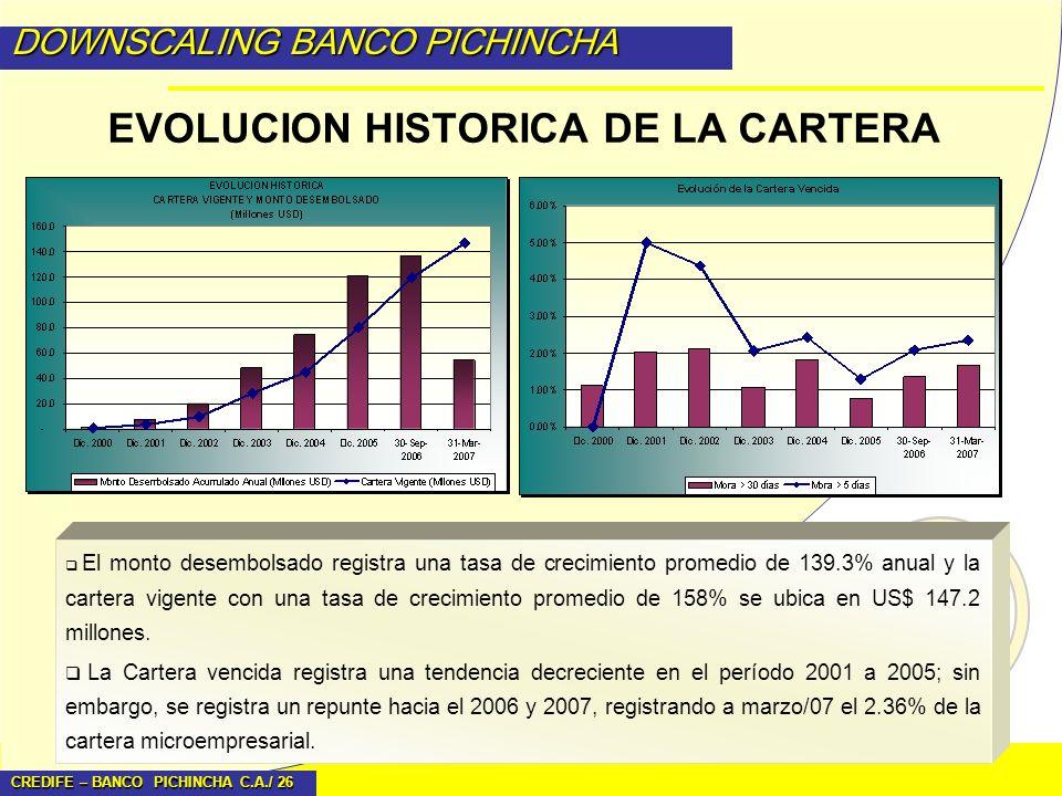 CREDIFE – BANCO PICHINCHA C.A./ 26 DOWNSCALING BANCO PICHINCHA EVOLUCION HISTORICA DE LA CARTERA El monto desembolsado registra una tasa de crecimient