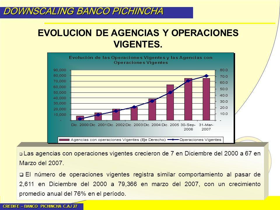 CREDIFE – BANCO PICHINCHA C.A./ 27 DOWNSCALING BANCO PICHINCHA Las agencias con operaciones vigentes crecieron de 7 en Diciembre del 2000 a 67 en Marz